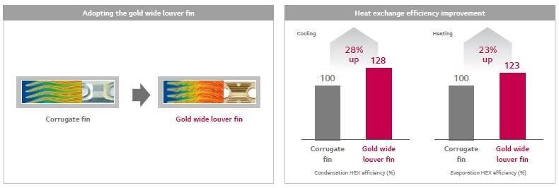 استفاده از تیغه های نوع gold wide louver fin در مبدل حرارتی در ghp