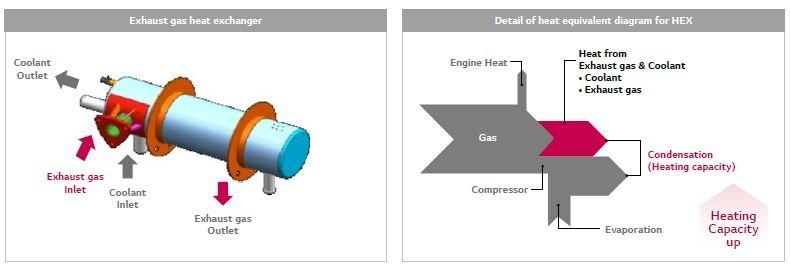 بهبود عملکرد سیستم ghp در حالت گرمایش با تکنولوژی احیای گرمای هدر رفته موتور