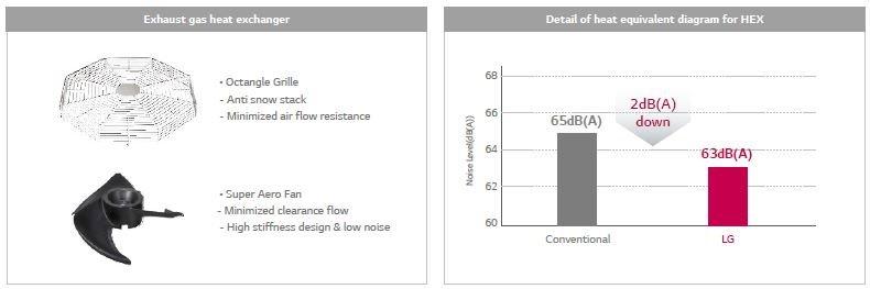 استفاده از فن کم صدا در مبدل حرارتی و کاهش حدود ۲ dB سطح صدا توسط فن