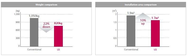کاهش وزن سیستم و مساحت مورد نیاز جهت نصب LG ghp