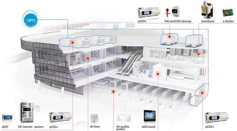 تهویه ساختمان های تجاری و عمومی