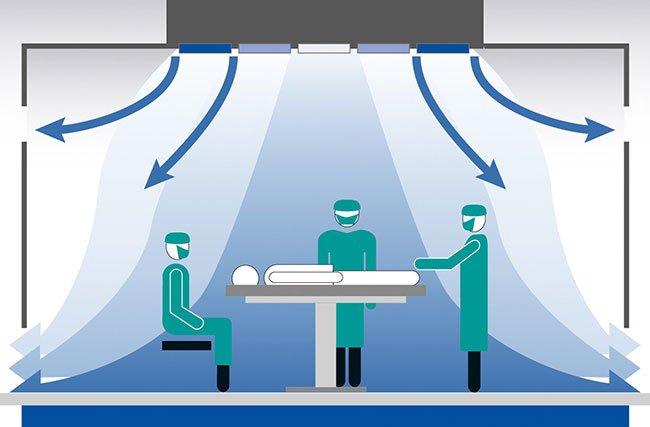 تهویه مطبوع بیمارستان ها - اتاق عمل
