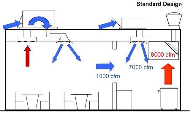 سیستم تهویه مطبوع آشپزخانه