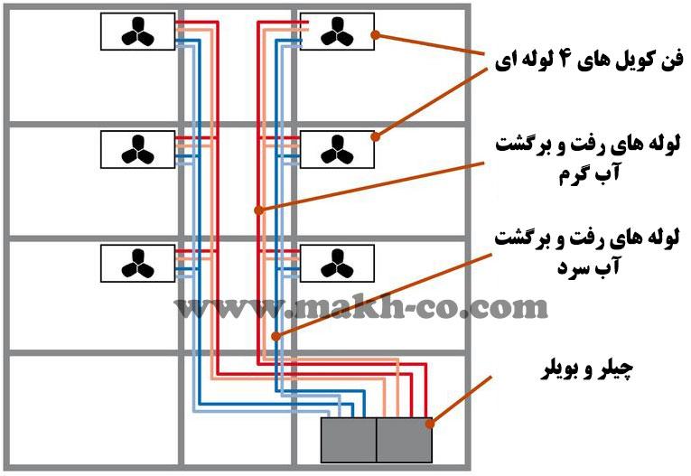 سیستم های چهار لوله ای