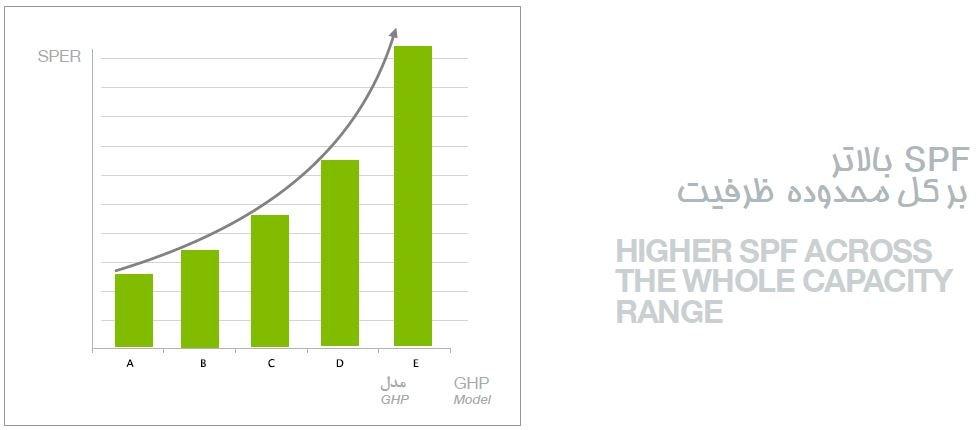 ضریب عملکرد (COP) و نرخ راندمان انرژی (EER) در پمپ های گرمایشی گازی ghp