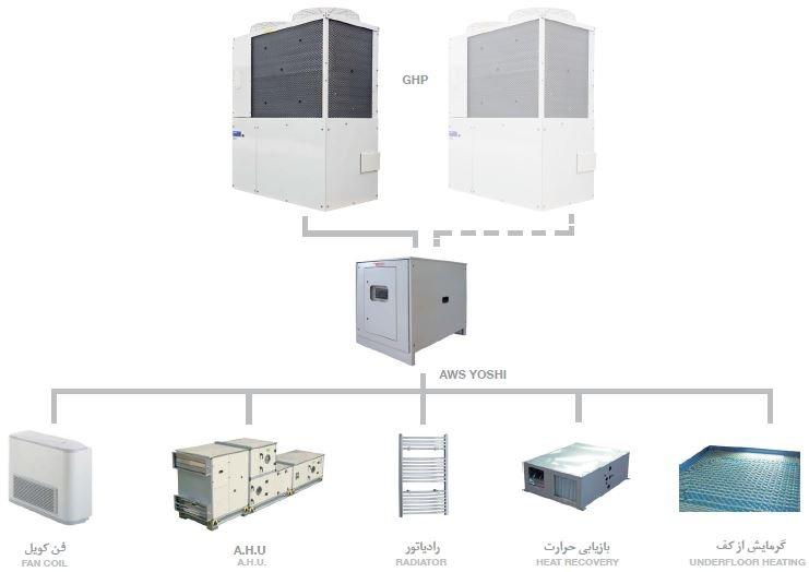 سیستم هوا و آب YOSHI