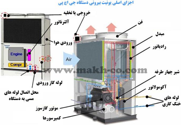 سیستم گرمایش و سرمایش GHP چیست؟