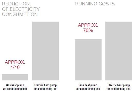 کاهش هزینه های جاری و مصرف برق در ghp