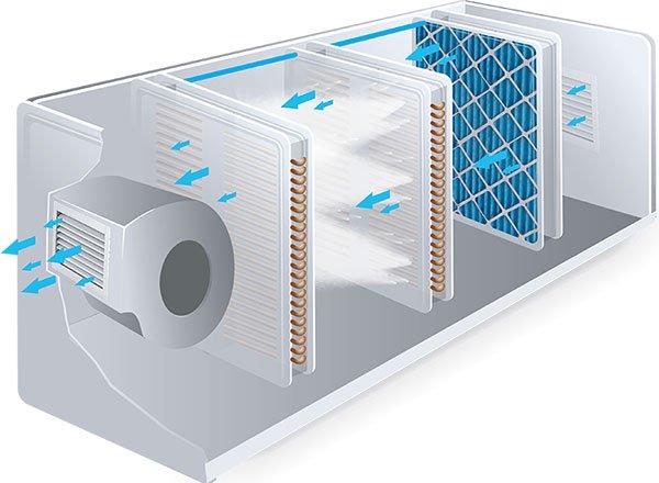 رطوبت ساز خانگی برای سیستم هواساز مرکزی