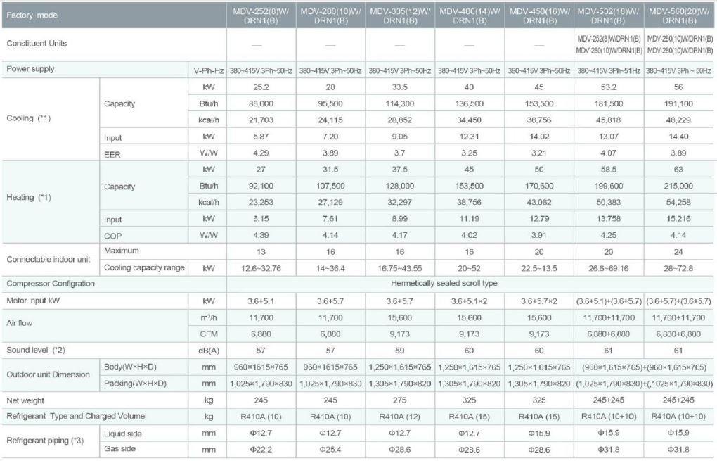 کاتالوگ LS VRF - جدول مشخصات فنی