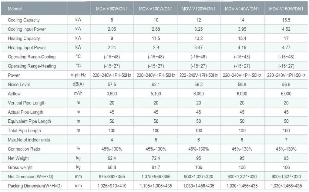 کاتالوگ LS Mini VRF - جدول مشخصات فنی