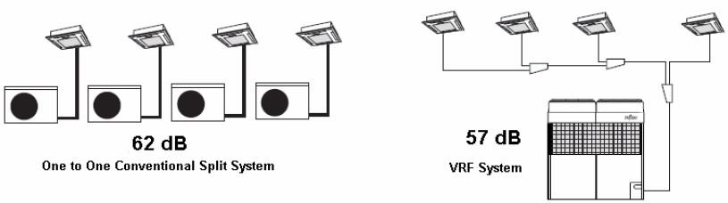 مقایسه VRF با اسپلیت از نظر سطح صدا