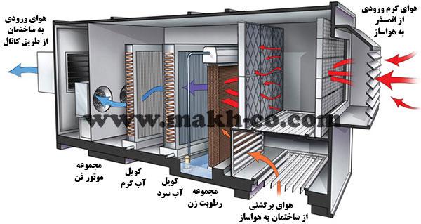 دستگاه هواساز آپارتمانی و صنعتی