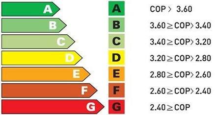 استاندارد تعریف شده ایران برای بازرسی مصرف انرژی بر حسب COP