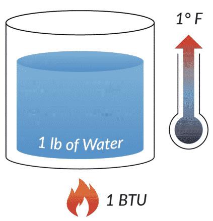 محاسبه BTU