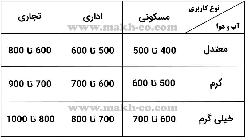 جدول ضرایب شهرهای ایران