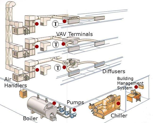 هواساز چند منطقه ای