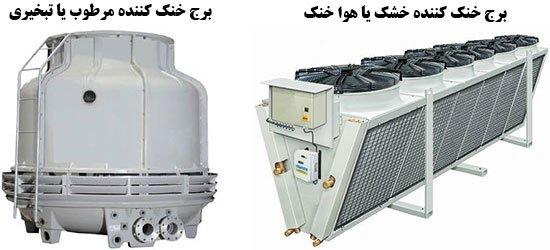 برج خنک کننده هوا خنک و تبخیری