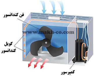 اجزای یونیت خارجی (کندانسور) داکت اسپلیت