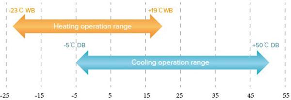 محدوده دمای کاری دستگاه وی آر اف هایسنس