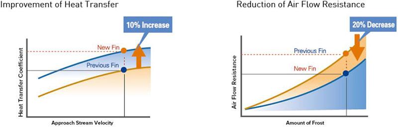 افزایش نرخ انتقال حرارت مطابق با کاتالوگ Hisense VRF