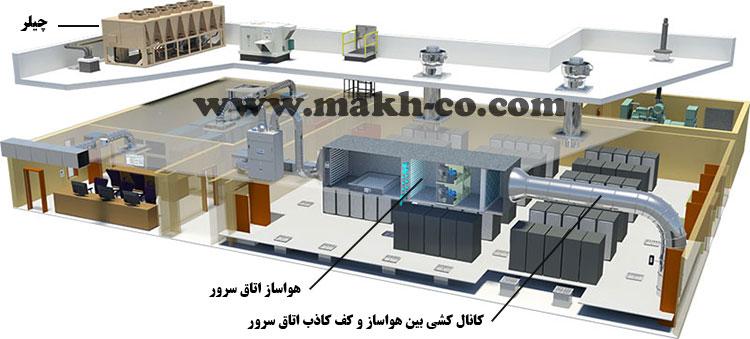 سیستم سرمایش اتاق سرور