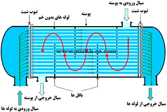 مبدل حرارتی پوسته و لوله نوع مستقیم یک پاس