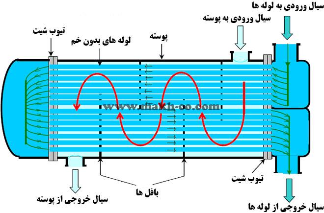 مبدل حرارتی پوسته و لوله نوع مستقیم دو پاس