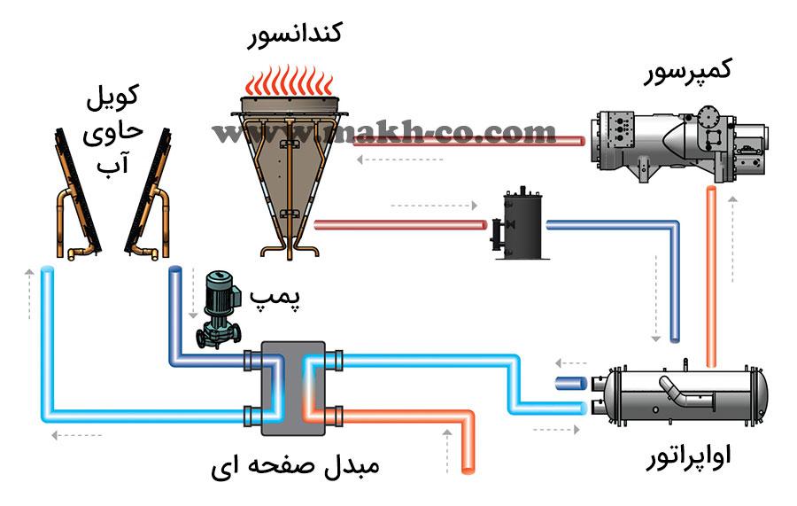 سیستم free cooling چیلر