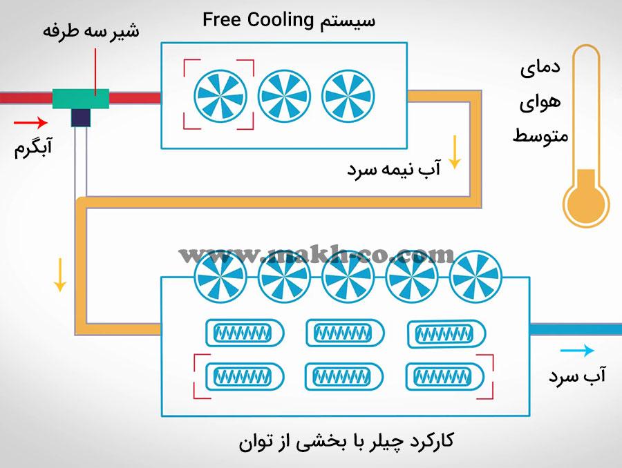چگونگی عملکرد سیستم Free Cooling