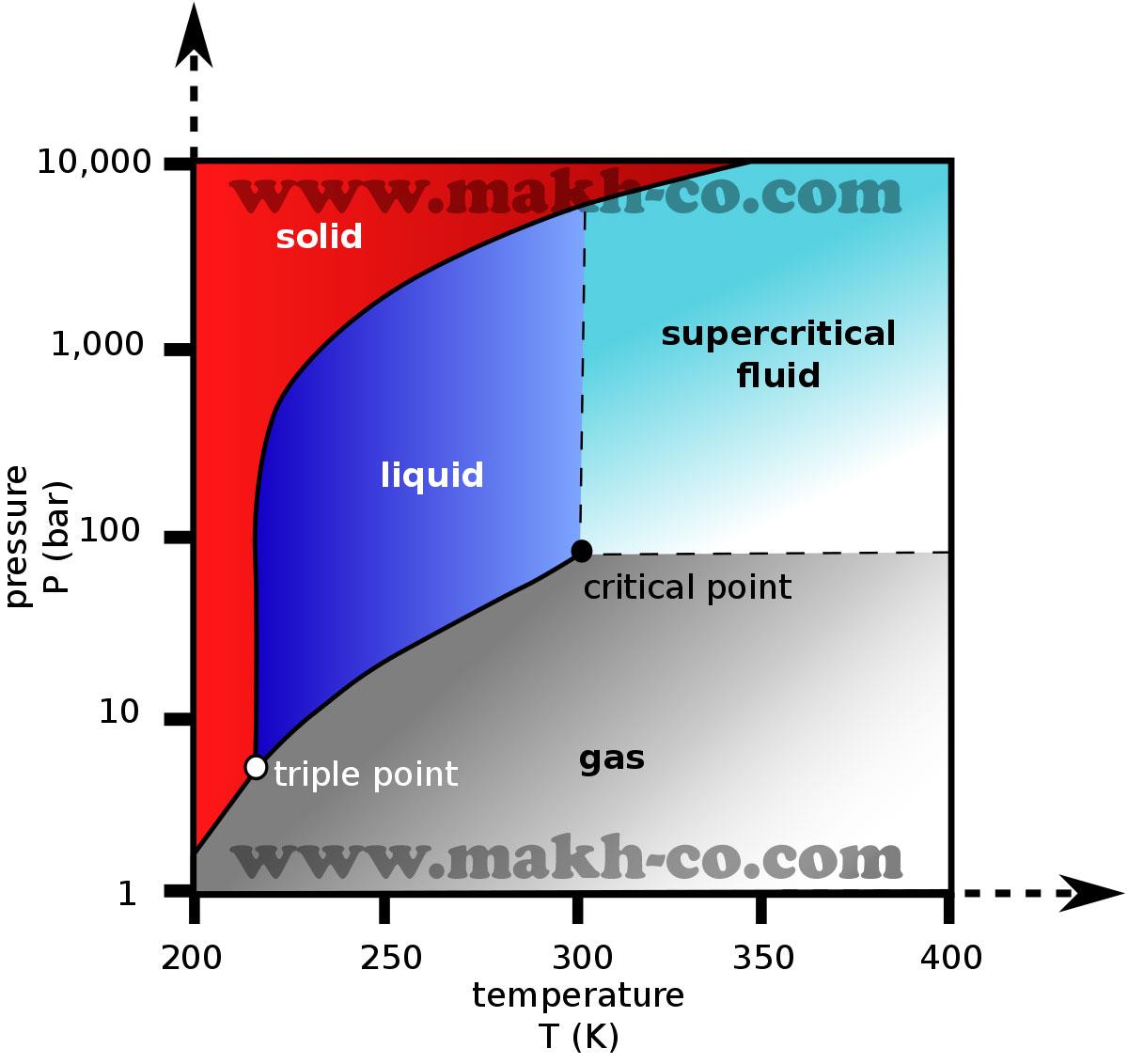 نمودار فازی دی اکسید کربن