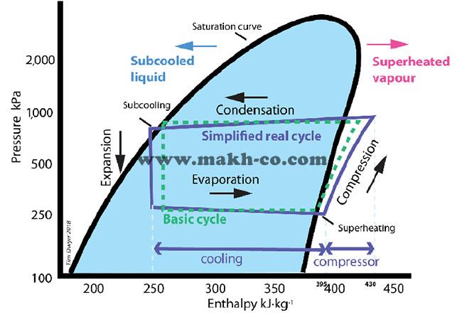 نمودار فشار آنتالپی سیکل چیلر و افزایش راندمان چیلر