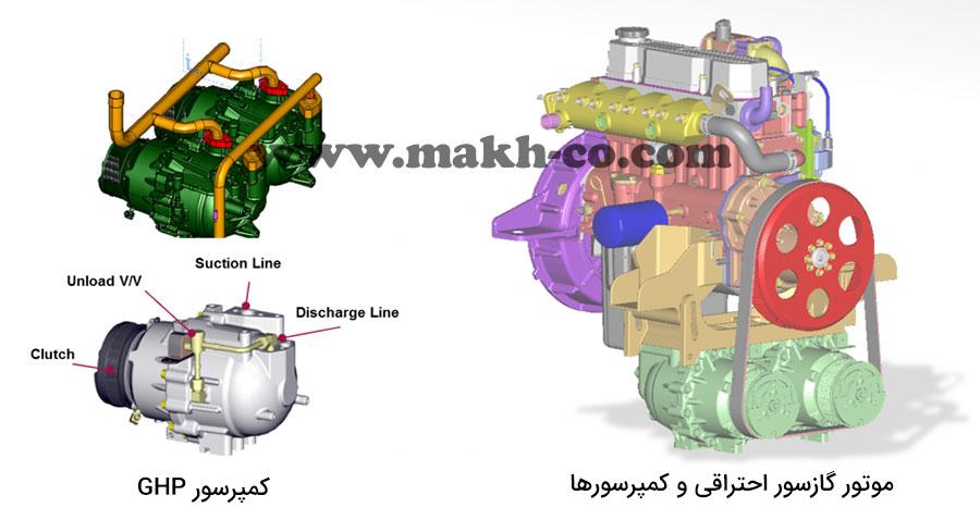 موتور احتراقی و کمپرسورهای GHP